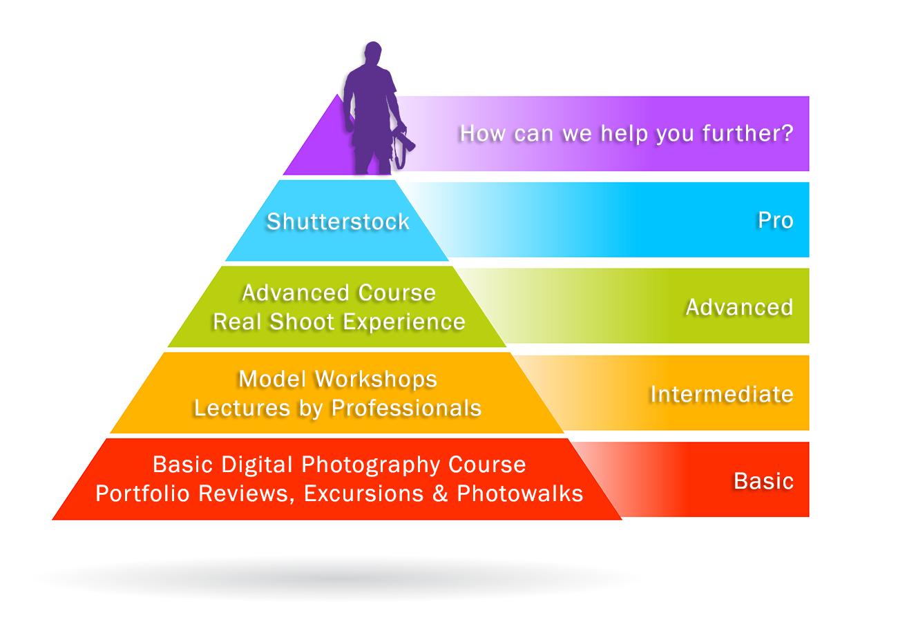 PhotoClubPyramid